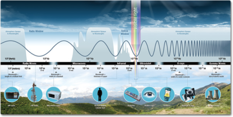 The electromagnetic spectrum (source: NASA)